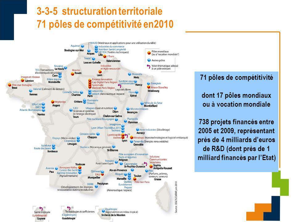 09/11/10 3-3-5 structuration territoriale 71 pôles de compétitivité en2010 71 pôles de compétitivité dont 17 pôles mondiaux ou à vocation mondiale 738 projets financés entre 2005 et 2009, représentant près de 4 milliards deuros de R&D (dont près de 1 milliard financés par lEtat)