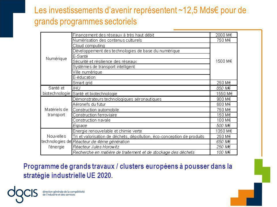 Les investissements davenir représentent ~12,5 Mds pour de grands programmes sectoriels Programme de grands travaux / clusters européens à pousser dans la stratégie industrielle UE 2020.