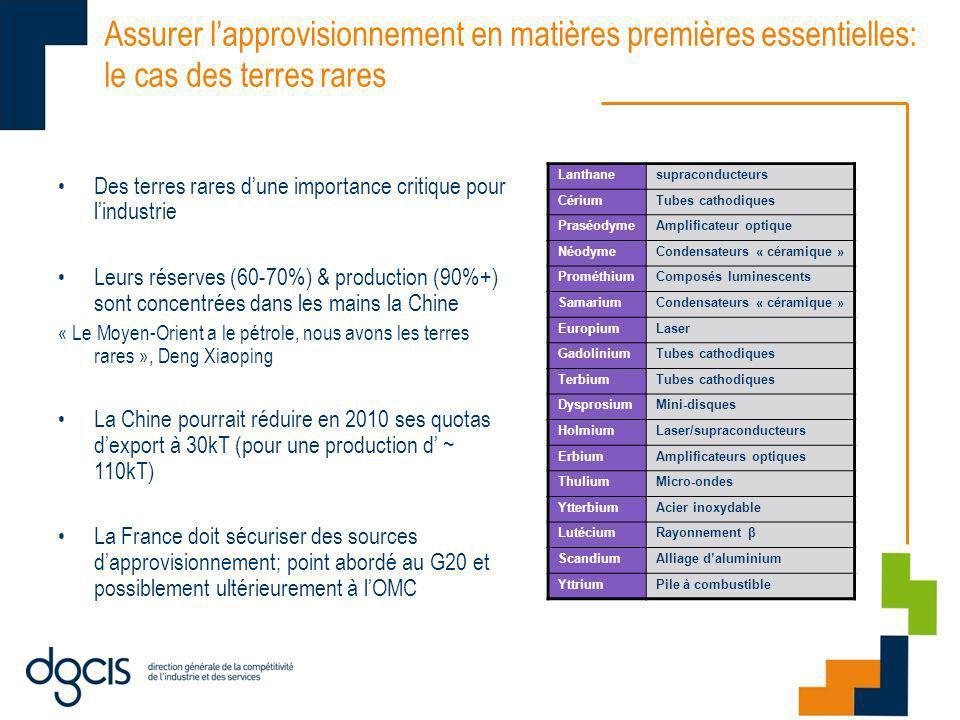 Assurer lapprovisionnement en matières premières essentielles: le cas des terres rares Des terres rares dune importance critique pour lindustrie Leurs réserves (60-70%) & production (90%+) sont concentrées dans les mains la Chine « Le Moyen-Orient a le pétrole, nous avons les terres rares », Deng Xiaoping La Chine pourrait réduire en 2010 ses quotas dexport à 30kT (pour une production d ~ 110kT) La France doit sécuriser des sources dapprovisionnement; point abordé au G20 et possiblement ultérieurement à lOMC Lanthanesupraconducteurs CériumTubes cathodiques PraséodymeAmplificateur optique NéodymeCondensateurs « céramique » ProméthiumComposés luminescents SamariumCondensateurs « céramique » EuropiumLaser GadoliniumTubes cathodiques TerbiumTubes cathodiques DysprosiumMini-disques HolmiumLaser/supraconducteurs ErbiumAmplificateurs optiques ThuliumMicro-ondes YtterbiumAcier inoxydable LutéciumRayonnement β ScandiumAlliage daluminium YttriumPile à combustible