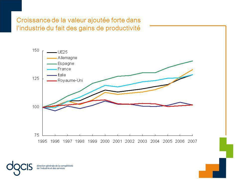 Croissance de la valeur ajoutée forte dans lindustrie du fait des gains de productivité