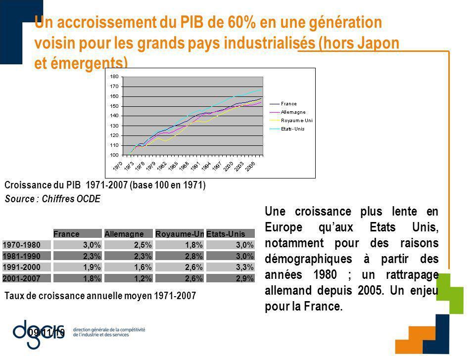09/11/10 Un accroissement du PIB de 60% en une génération voisin pour les grands pays industrialisés (hors Japon et émergents) Une croissance plus lente en Europe quaux Etats Unis, notamment pour des raisons démographiques à partir des années 1980 ; un rattrapage allemand depuis 2005.