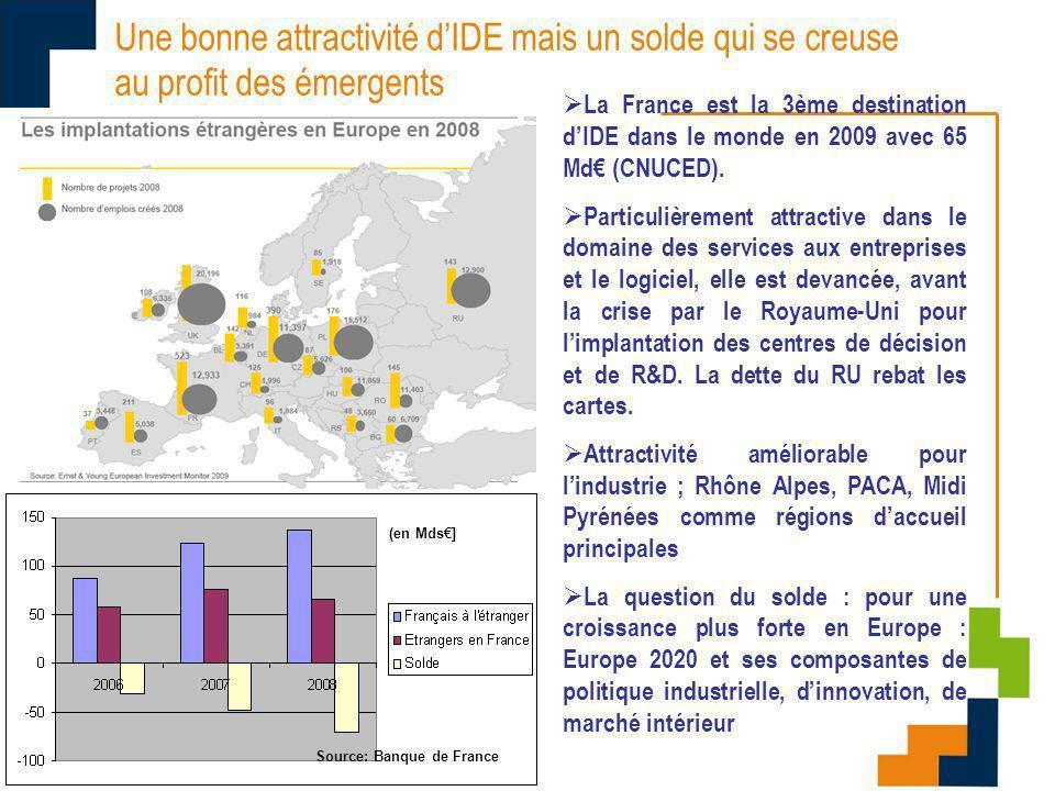 Importance croissante des flux dinvestissements étrangers 1980 = 5% des investissements liés aux IDE en France 2008 ~25% Implantations souvent importantes (groupes qui veulent desservir le marché UE -> impact commerce extérieur fort, et technologique également) Simultanément, stratégies de conquêtes de parts de marché mondial par des entreprises françaises : flux sortants croissants, en particulier vers les émergents
