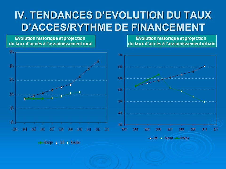 IV. TENDANCES DEVOLUTION DU TAUX DACCES/RYTHME DE FINANCEMENT Évolution historique et projection du taux d'accès à l'assainissement rural Évolution hi