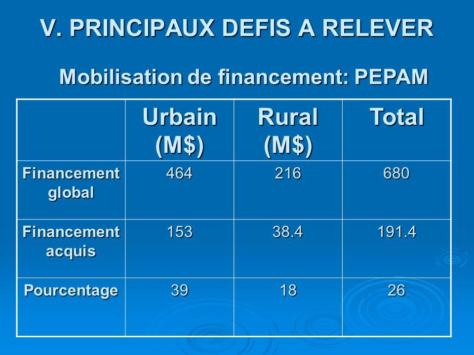V. PRINCIPAUX DEFIS A RELEVER Urbain (M$) Rural (M$) Total Financement global 464216680 Financement acquis 15338.4191.4 Pourcentage391826 Mobilisation