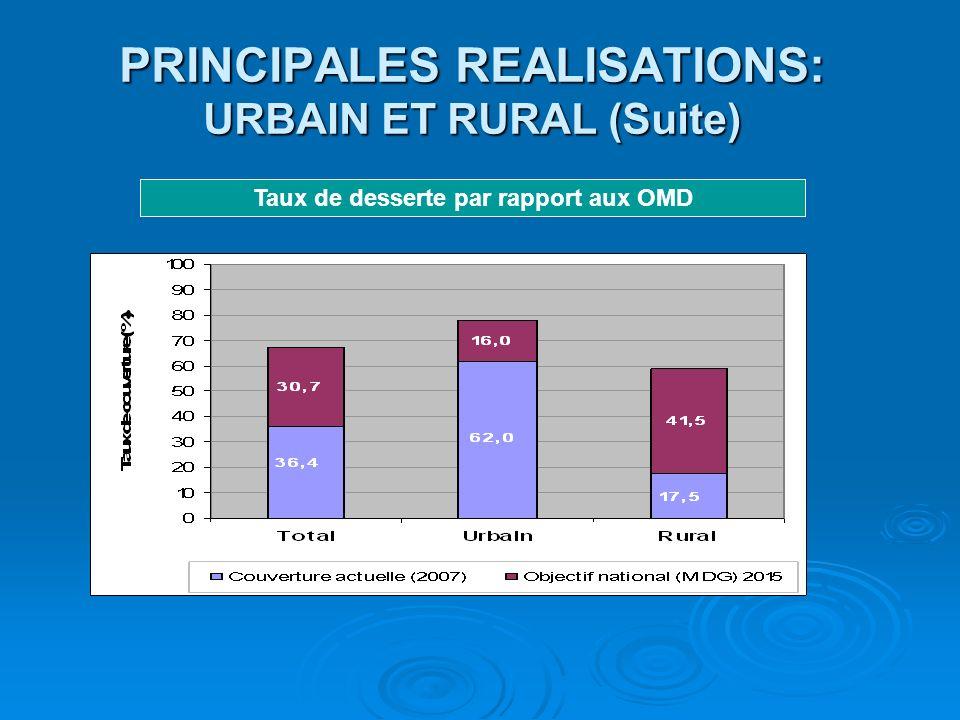 PRINCIPALES REALISATIONS MILIEU URBAIN (suite) Pourcentage de traitement des eaux usées domestiques