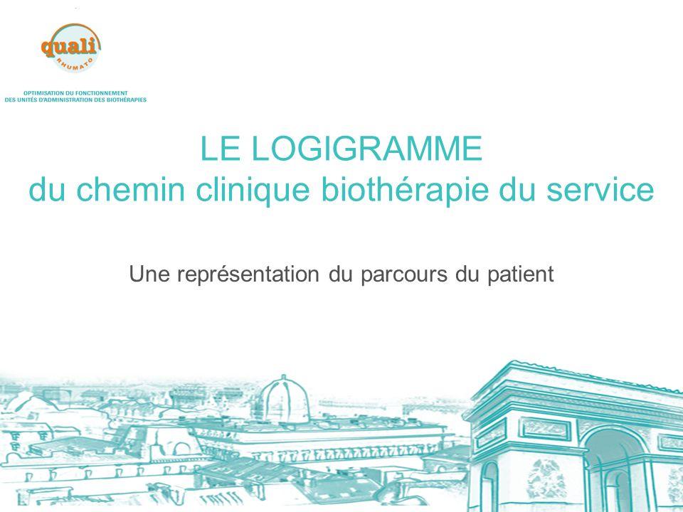 LE LOGIGRAMME du chemin clinique biothérapie du service Une représentation du parcours du patient