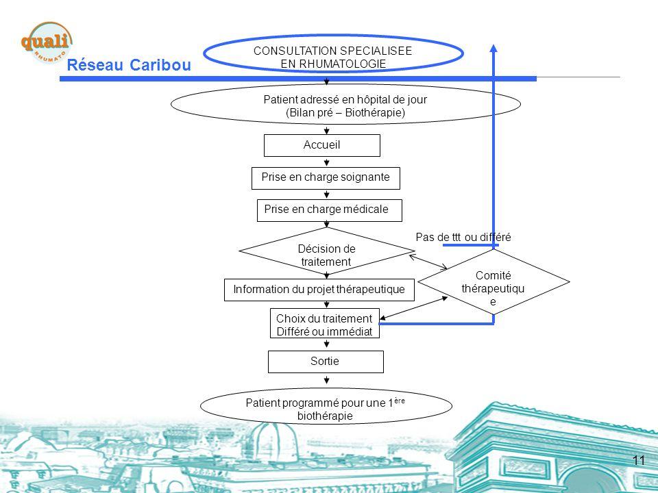 11 Réseau Caribou Patient adressé en hôpital de jour (Bilan pré – Biothérapie) Accueil Prise en charge soignante Prise en charge médicale Décision de