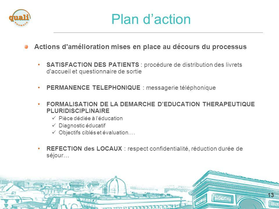 13 Plan daction Actions d'amélioration mises en place au décours du processus SATISFACTION DES PATIENTS : procédure de distribution des livrets d'accu