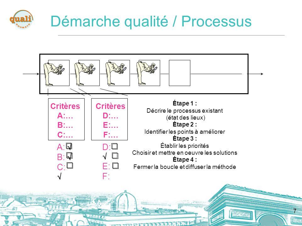 7 Critères A:… B:… C:… Critères D:… E:… F:… A: B: C: D: E: F: Étape 1 : Décrire le processus existant (état des lieux) Étape 2 : Identifier les points à améliorer Étape 3 : Établir les priorités Choisir et mettre en oeuvre les solutions Étape 4 : Fermer la boucle et diffuser la méthode Démarche qualité / Processus
