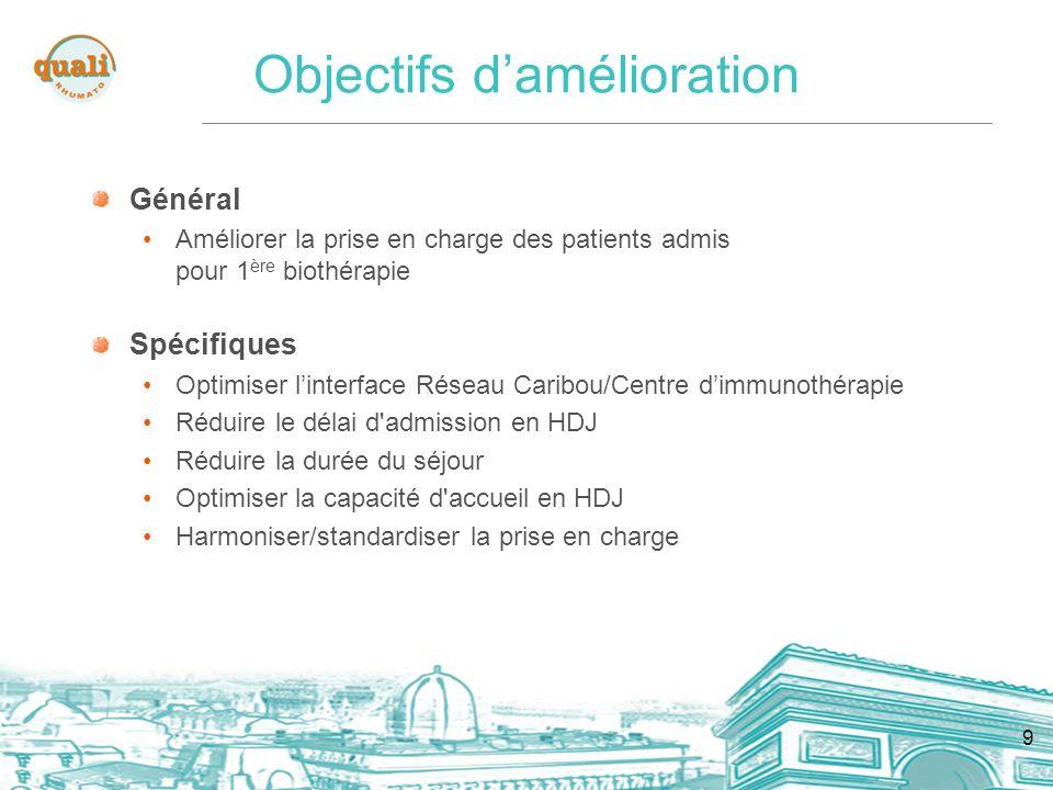9 Objectifs damélioration Général Améliorer la prise en charge des patients admis pour 1 ère biothérapie Spécifiques Optimiser linterface Réseau Carib