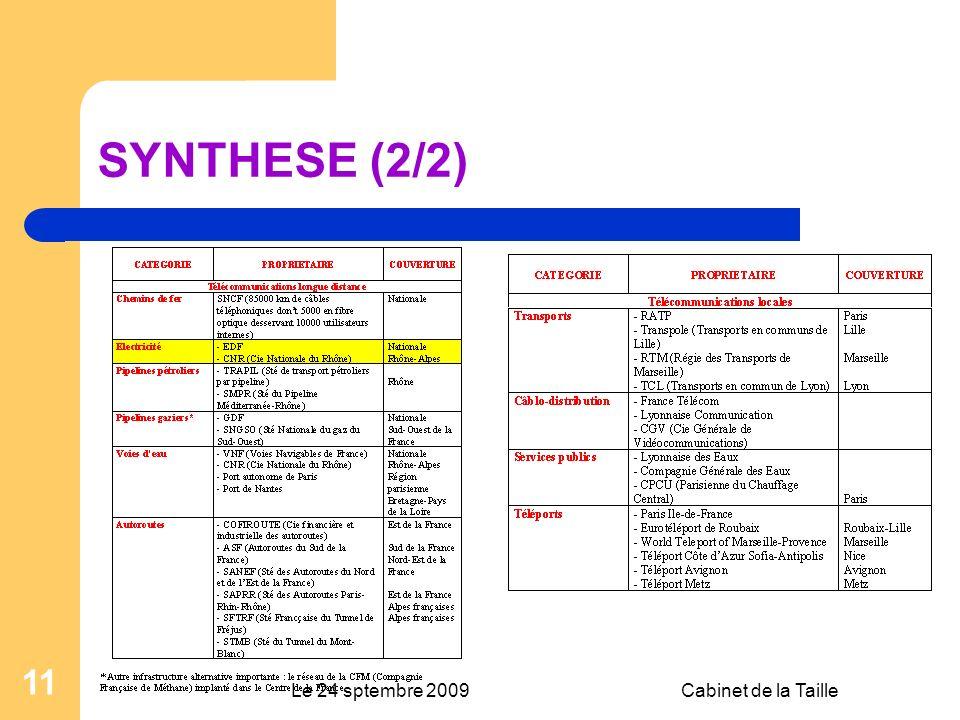 Le 24 sptembre 2009Cabinet de la Taille 11 SYNTHESE (2/2)