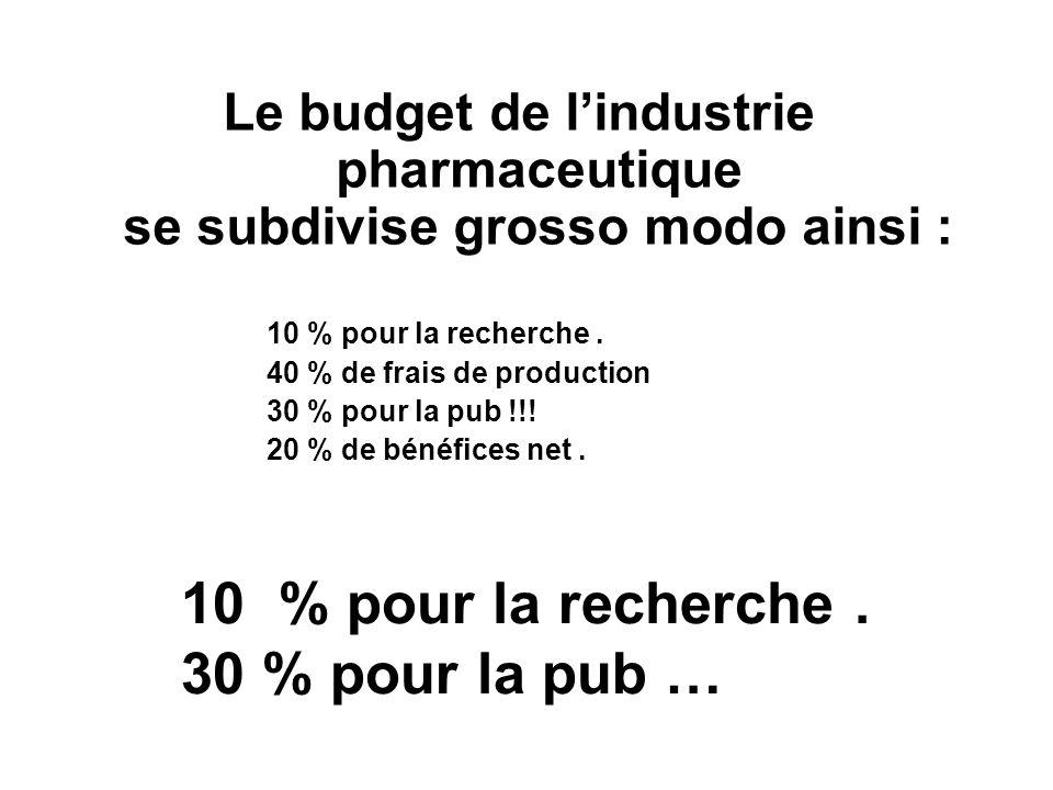 Le budget de lindustrie pharmaceutique se subdivise grosso modo ainsi : 10 % pour la recherche. 40 % de frais de production 30 % pour la pub !!! 20 %