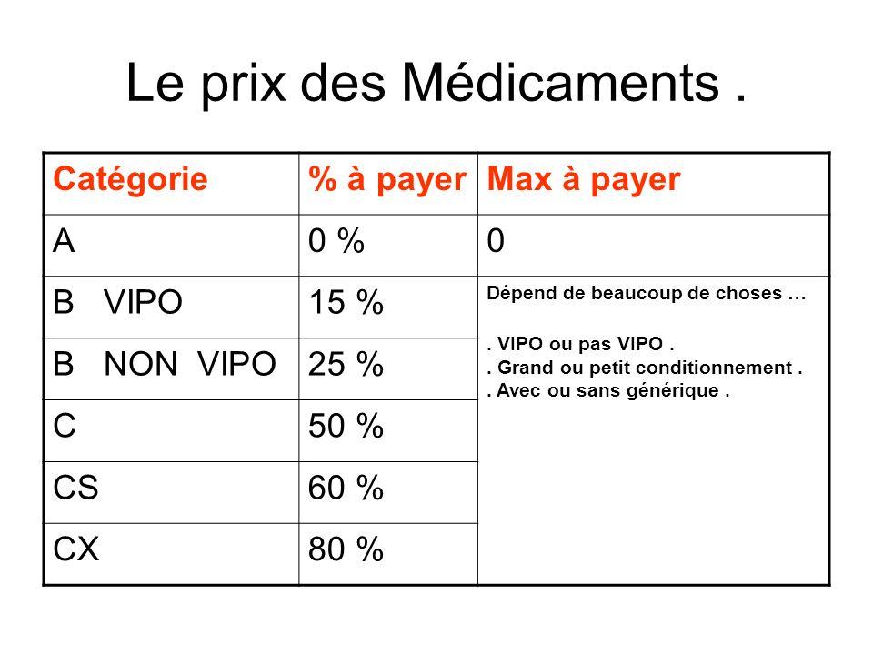 Le prix des Médicaments. Catégorie% à payerMax à payer A0 %0 B VIPO15 % Dépend de beaucoup de choses …. VIPO ou pas VIPO.. Grand ou petit conditionnem