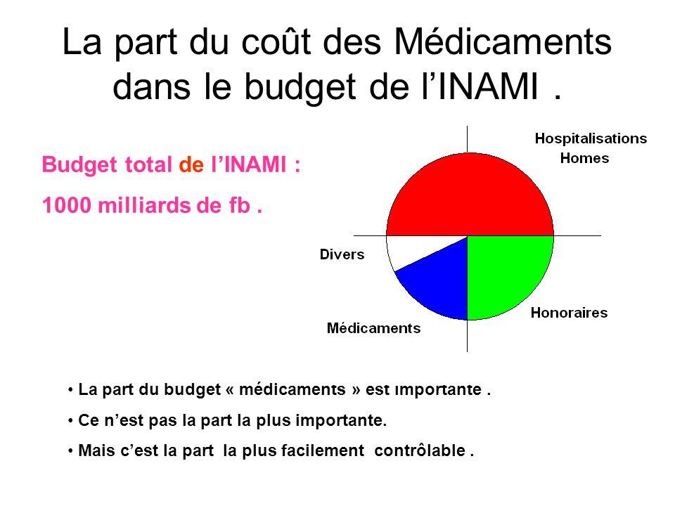 La part du coût des Médicaments dans le budget de lINAMI. La part du budget « médicaments » est importante. Ce nest pas la part la plus importante. Ma