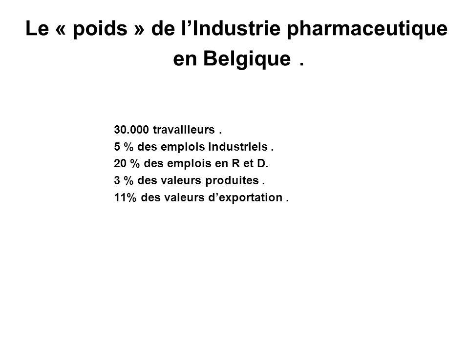 Le « poids » de lIndustrie pharmaceutique en Belgique. 30.000 travailleurs. 5 % des emplois industriels. 20 % des emplois en R et D. 3 % des valeurs p