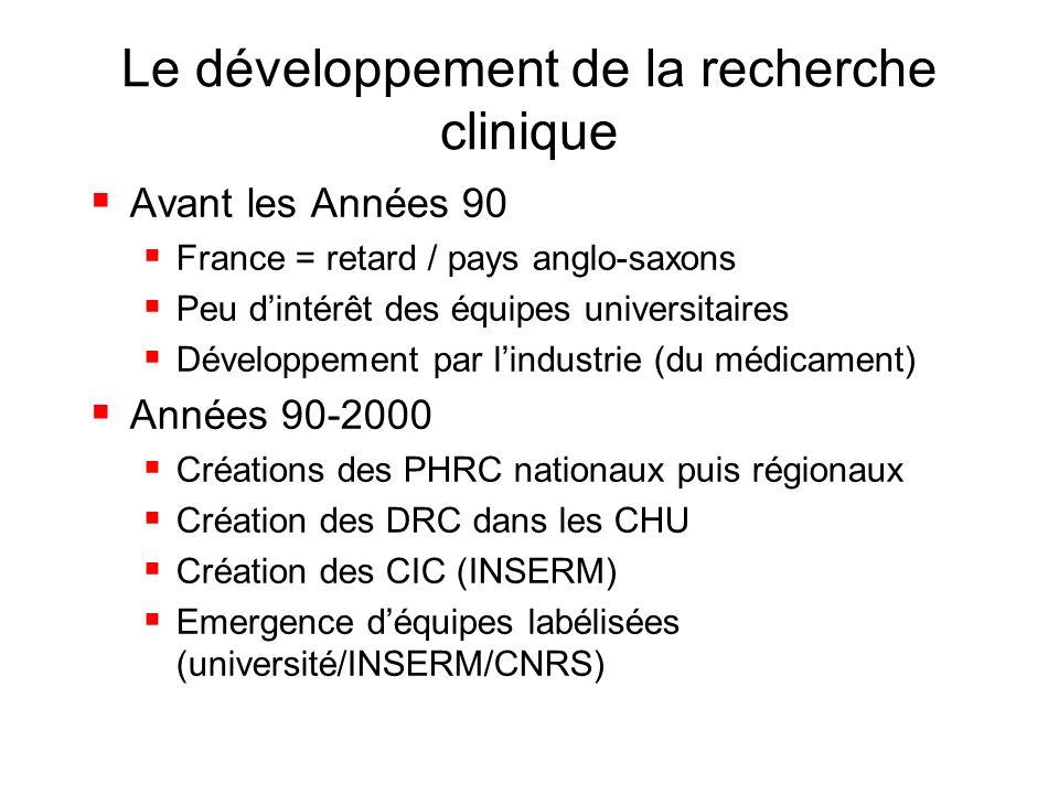 Le développement de la recherche clinique Avant les Années 90 France = retard / pays anglo-saxons Peu dintérêt des équipes universitaires Développemen