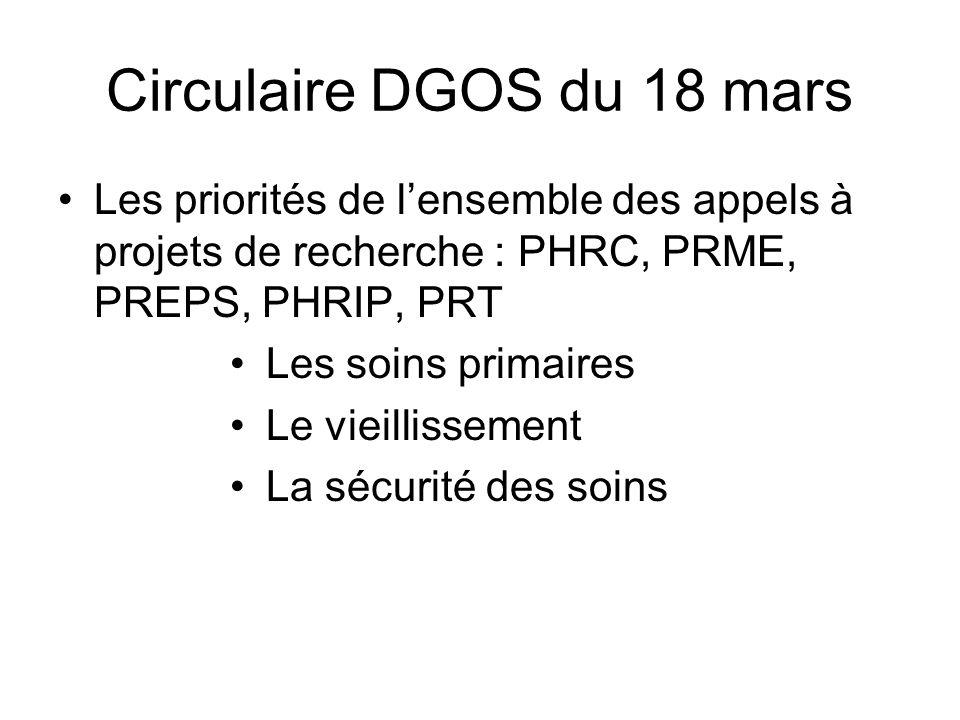Circulaire DGOS du 18 mars Les priorités de lensemble des appels à projets de recherche : PHRC, PRME, PREPS, PHRIP, PRT Les soins primaires Le vieilli