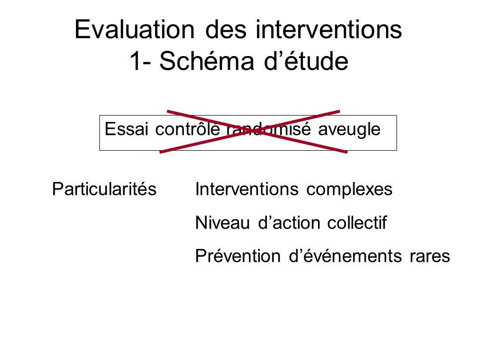 Evaluation des interventions 1- Schéma détude Essai contrôlé randomisé aveugle ParticularitésInterventions complexes Niveau daction collectif Préventi