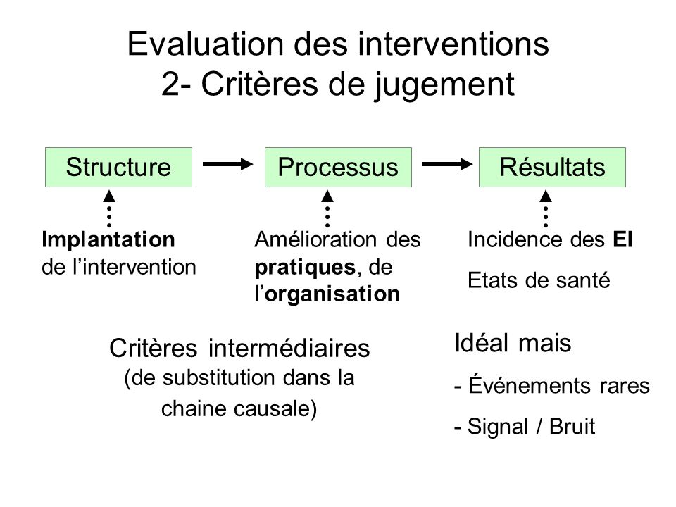 Evaluation des interventions 2- Critères de jugement StructureProcessusRésultats Idéal mais - Événements rares - Signal / Bruit Incidence des EI Etats