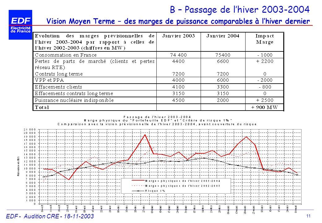 EDF - Audition CRE - 18-11-2003 11 B – Passage de lhiver 2003-2004 Vision Moyen Terme – des marges de puissance comparables à lhiver dernier