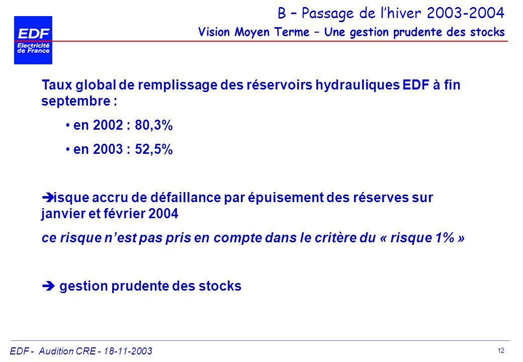 EDF - Audition CRE - 18-11-2003 12 Taux global de remplissage des réservoirs hydrauliques EDF à fin septembre : en 2002 : 80,3% en 2003 : 52,5% risque