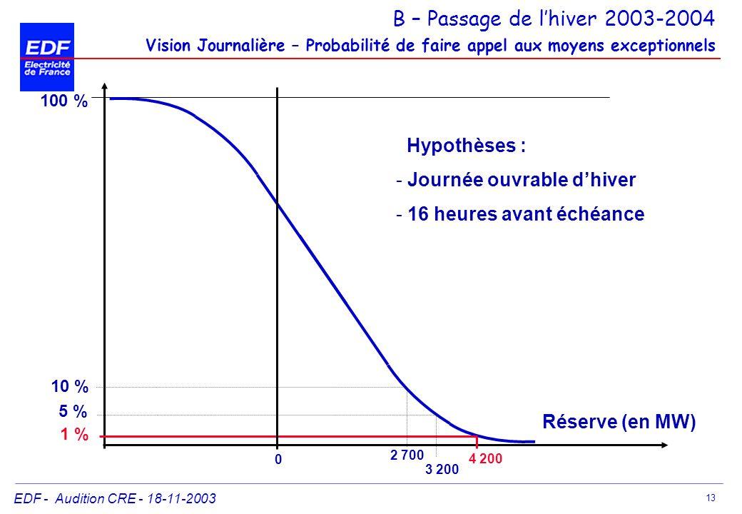 EDF - Audition CRE - 18-11-2003 13 100 % 1 % 10 % 5 % 4 200 Réserve (en MW) 0 2 700 3 200 Hypothèses : - Journée ouvrable dhiver - 16 heures avant éch
