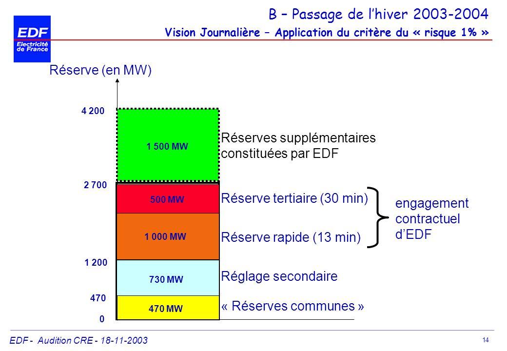 EDF - Audition CRE - 18-11-2003 14 Réserve (en MW) 0 470 1 200 2 700 « Réserves communes » Réglage secondaire Réserve rapide (13 min) Réserve tertiair
