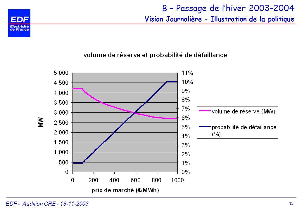 EDF - Audition CRE - 18-11-2003 15 B – Passage de lhiver 2003-2004 Vision Journalière – Illustration de la politique