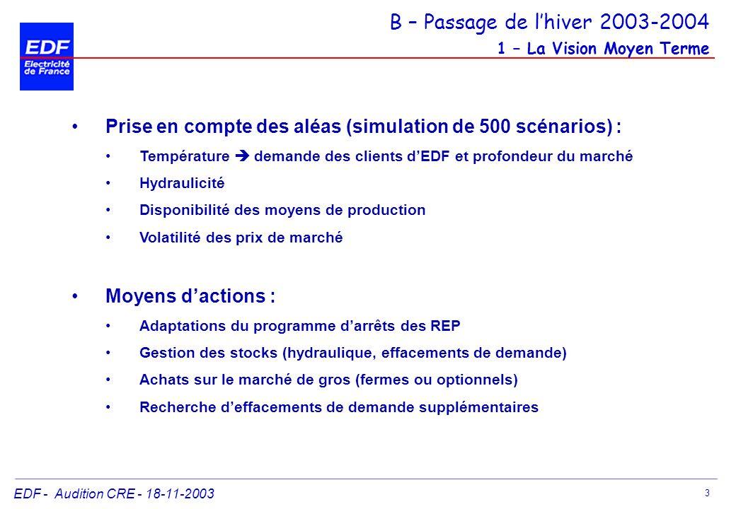 EDF - Audition CRE - 18-11-2003 14 Réserve (en MW) 0 470 1 200 2 700 « Réserves communes » Réglage secondaire Réserve rapide (13 min) Réserve tertiaire (30 min) Réserves supplémentaires constituées par EDF 4 200 470 MW 730 MW 1 000 MW 500 MW 1 500 MW engagement contractuel dEDF B – Passage de lhiver 2003-2004 Vision Journalière – Application du critère du « risque 1% »