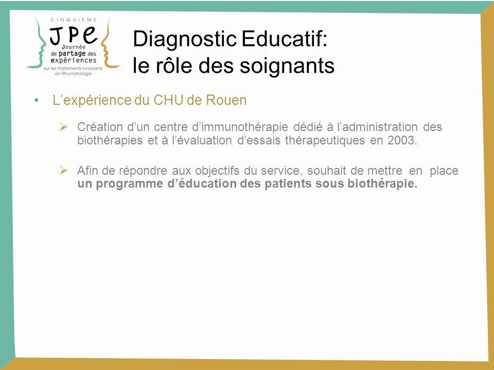 Lexpérience du CHU de Rouen Création dun centre dimmunothérapie dédié à ladministration des biothérapies et à lévaluation dessais thérapeutiques en 2003.