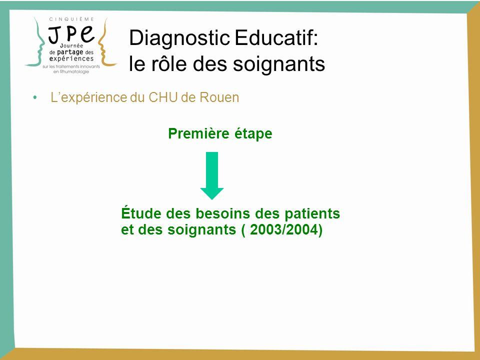 Lexpérience du CHU de Rouen Première étape Étude des besoins des patients et des soignants ( 2003/2004) Diagnostic Educatif: le rôle des soignants
