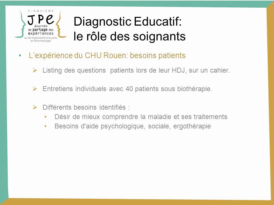 Lexpérience du CHU Rouen: besoins patients Listing des questions patients lors de leur HDJ, sur un cahier. Entretiens individuels avec 40 patients sou