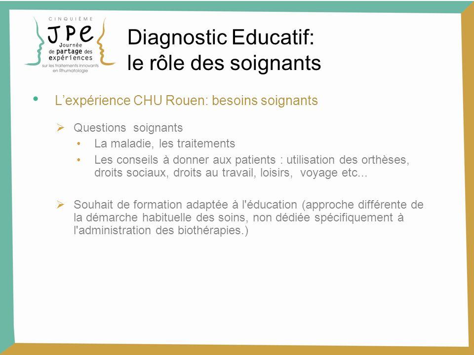 Lexpérience CHU Rouen: besoins soignants Questions soignants La maladie, les traitements Les conseils à donner aux patients : utilisation des orthèses