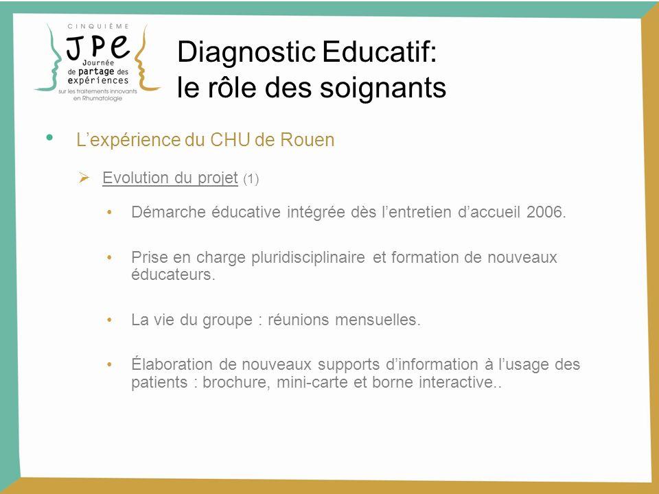 Lexpérience du CHU de Rouen Evolution du projet (1) Démarche éducative intégrée dès lentretien daccueil 2006. Prise en charge pluridisciplinaire et fo