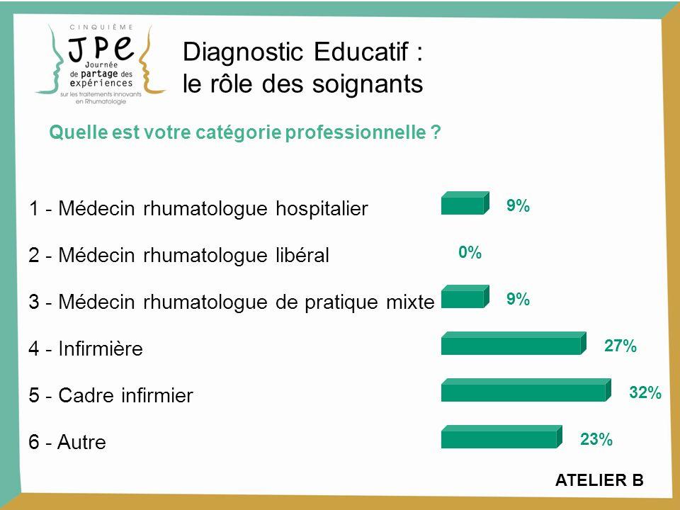 ATELIER B 1 - Médecin rhumatologue hospitalier 9% 2 - Médecin rhumatologue libéral 0% 3 - Médecin rhumatologue de pratique mixte 9% 4 - Infirmière 27% 5 - Cadre infirmier 32% 6 - Autre 23% Quelle est votre catégorie professionnelle .