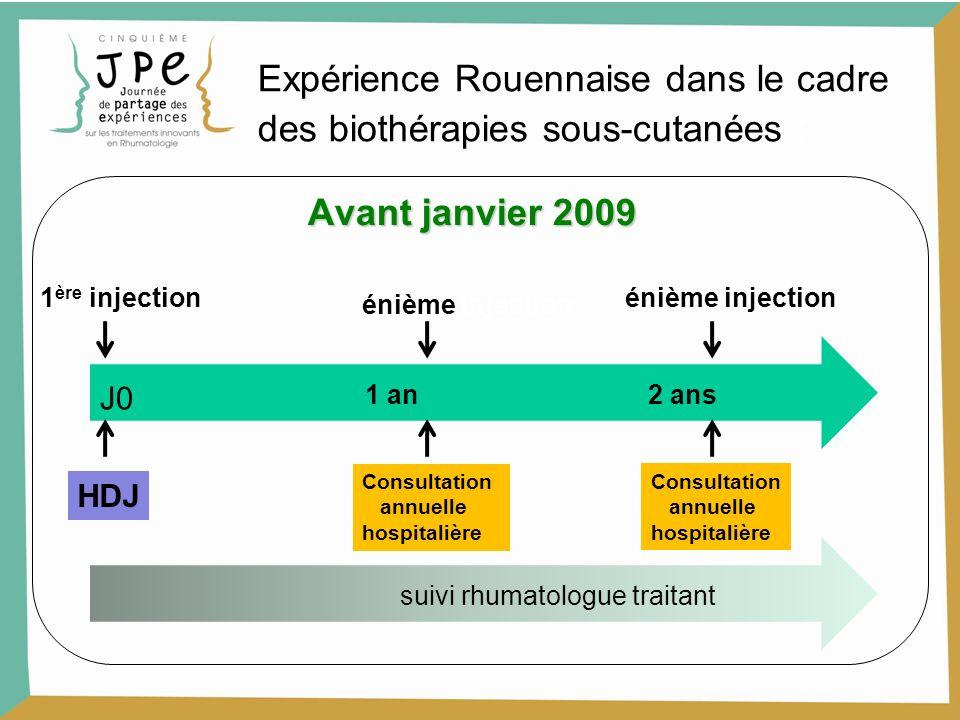 Avant janvier 2009 1 an 2 ans 1 ère injection HDJ énième injection Consultation annuelle hospitalière Consultation annuelle hospitalière J0 énième inj