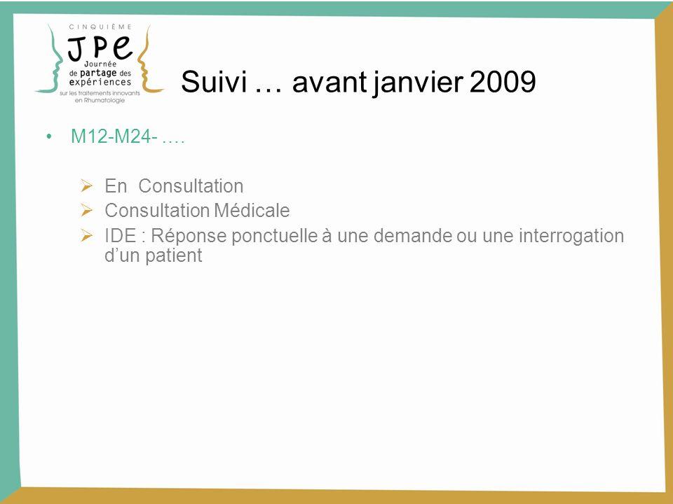 M12-M24- …. En Consultation Consultation Médicale IDE : Réponse ponctuelle à une demande ou une interrogation dun patient Suivi … avant janvier 2009