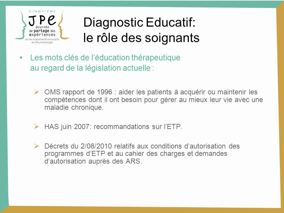 Les mots clés de léducation thérapeutique au regard de la législation actuelle : OMS rapport de 1996 : aider les patients à acquérir ou maintenir les