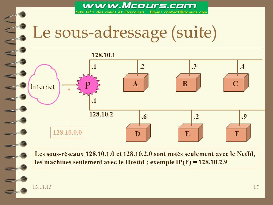 13.11.1317 Le sous-adressage (suite) Internet ACB DFE 128.10.1 128.10.2.1.2.3.4.1.6.2.9 128.10.0.0 P Les sous-réseaux 128.10.1.0 et 128.10.2.0 sont notés seulement avec le NetId, les machines seulement avec le Hostid ; exemple IP(F) = 128.10.2.9