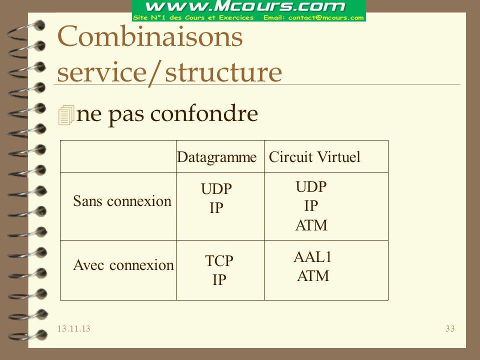 13.11.1333 Combinaisons service/structure 4 ne pas confondre UDP IP TCP IP AAL1 ATM UDP IP ATM DatagrammeCircuit Virtuel Sans connexion Avec connexion