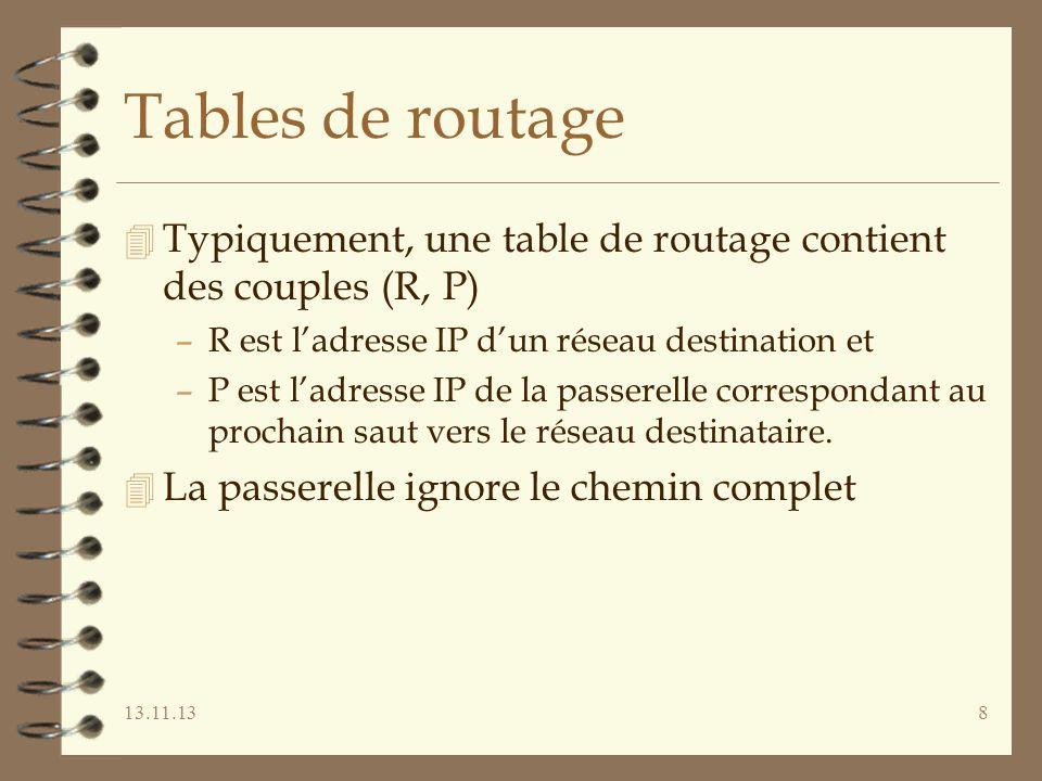 13.11.138 Tables de routage 4 Typiquement, une table de routage contient des couples (R, P) –R est ladresse IP dun réseau destination et –P est ladresse IP de la passerelle correspondant au prochain saut vers le réseau destinataire.