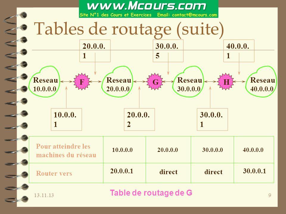 13.11.1310 Routage des datagrammes (suite) Route_Datagramme_IP(datagramme, table_de_routage) Extraire ladresse IP destination, ID, du datagramme Calculer ladresse du réseau destination, IN Si IN correspondant à une adresse de réseau directement accessible, envoyer le datagramme sur ce réseau sinon si dans la table de routage, il existe une route vers ID router le datagramme selon les informations de la table de routage sinon si IN apparaît dans la table de routage, router le datagramme selon les informations de la table de routage sinon si il existe une route par défaut router vers la passerelle par défaut sinon déclarer une erreur de routage