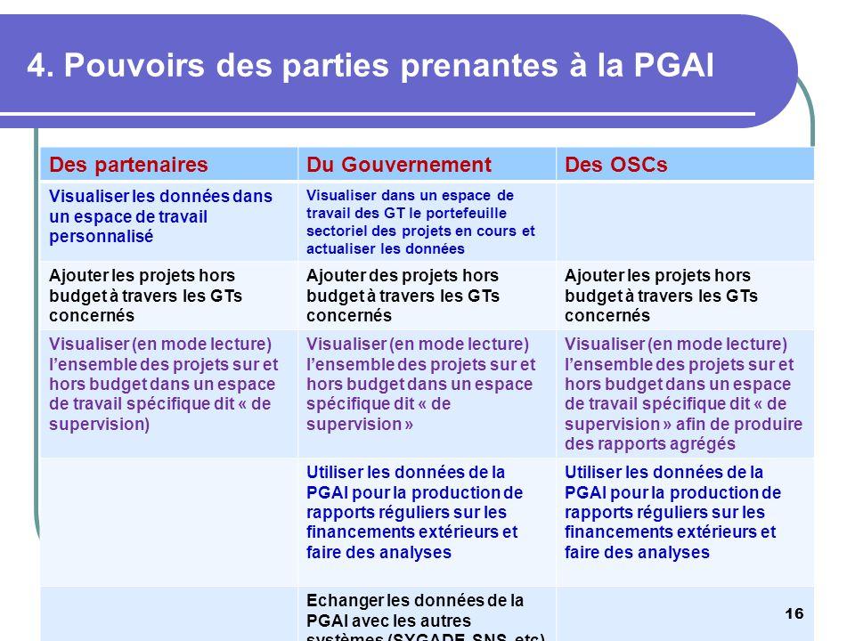 4. Pouvoirs des parties prenantes à la PGAI Des partenairesDu GouvernementDes OSCs Visualiser les données dans un espace de travail personnalisé Visua