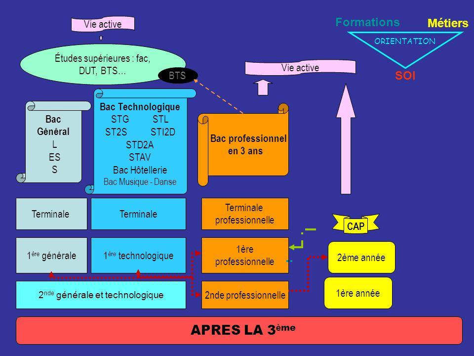 2 nde générale et technologique 1 ère générale Terminale Bac Général L ES S Bac Technologique STG STL ST2S STI2D STD2A STAV Bac Hôtellerie Bac Musique