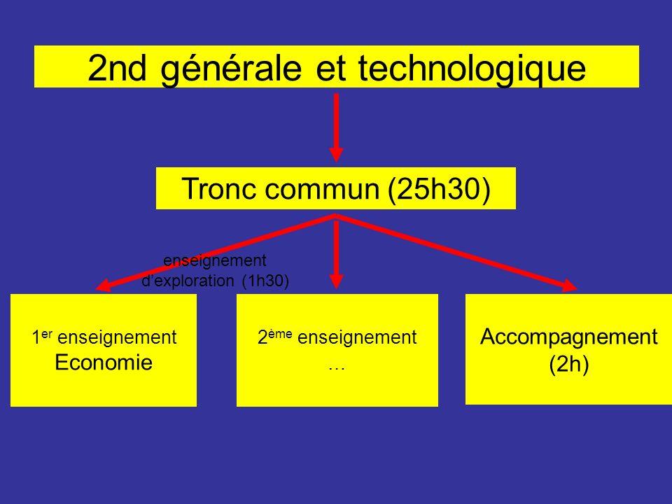 2nd générale et technologique Tronc commun (25h30) 1 er enseignement Economie Accompagnement (2h) 2 ème enseignement … enseignement dexploration (1h30