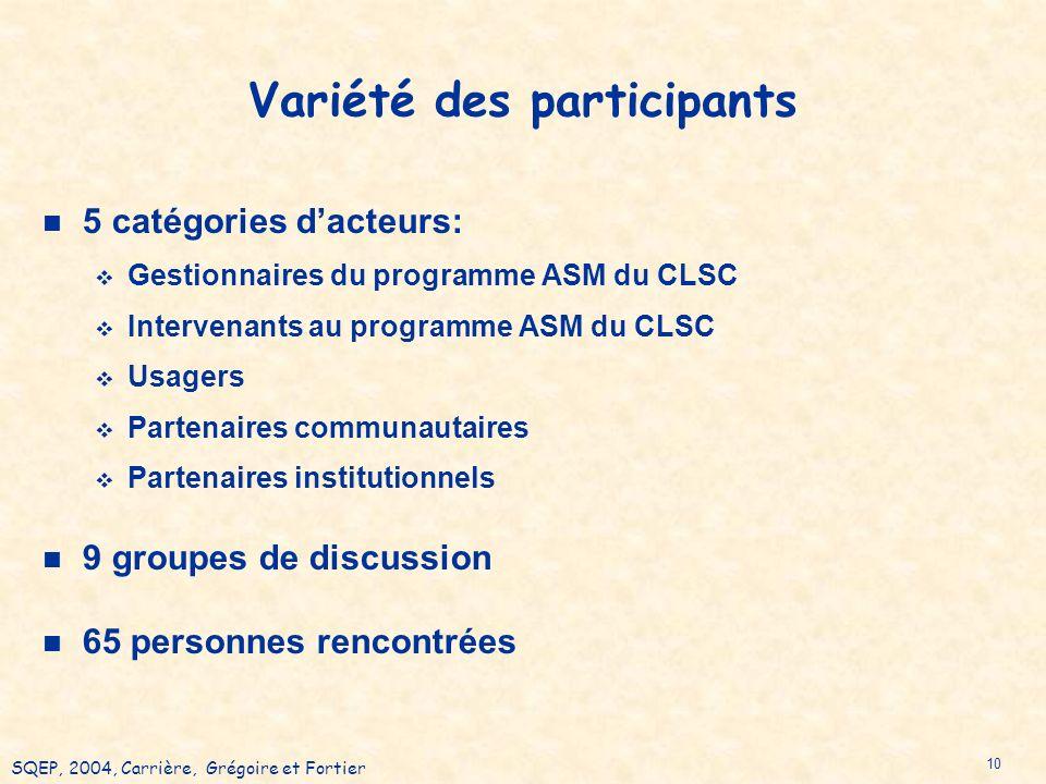 SQEP, 2004, Carrière, Grégoire et Fortier 10 Variété des participants 5 catégories dacteurs: Gestionnaires du programme ASM du CLSC Intervenants au programme ASM du CLSC Usagers Partenaires communautaires Partenaires institutionnels 9 groupes de discussion 65 personnes rencontrées