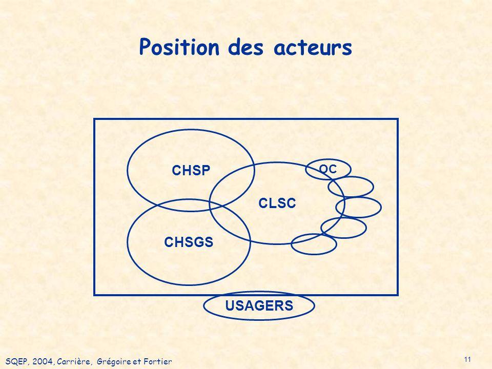 SQEP, 2004, Carrière, Grégoire et Fortier 11 Position des acteurs USAGERS CLSCCHSP CHSGS OC