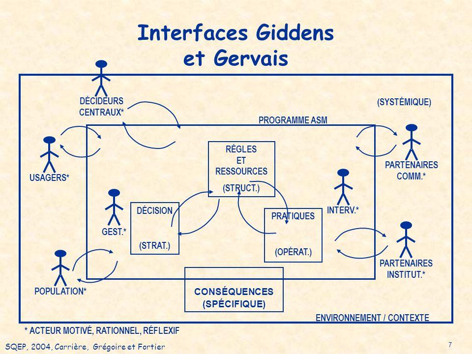 SQEP, 2004, Carrière, Grégoire et Fortier 7 Interfaces Giddens et Gervais USAGERS* DÉCIDEURS CENTRAUX* (STRAT.) (OPÉRAT.) GEST.* INTERV.* DÉCISION RÈGLES ET RESSOURCES (STRUCT.) PRATIQUES PARTENAIRES COMM.* PARTENAIRES INSTITUT.* (SYSTÉMIQUE) PROGRAMME ASM ENVIRONNEMENT / CONTEXTE CONSÉQUENCES (SPÉCIFIQUE) * ACTEUR MOTIVÉ, RATIONNEL, RÉFLEXIF POPULATION*