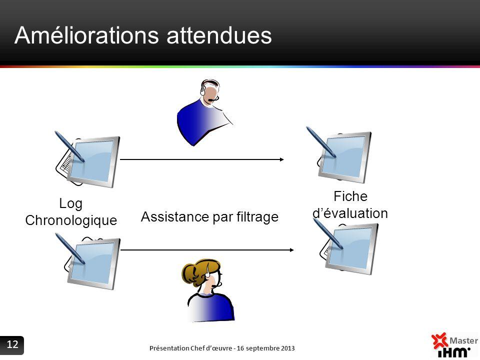 Améliorations attendues Présentation Chef dœuvre - 16 septembre 2013 12 Assistance par filtrage Log Chronologique Fiche dévaluation