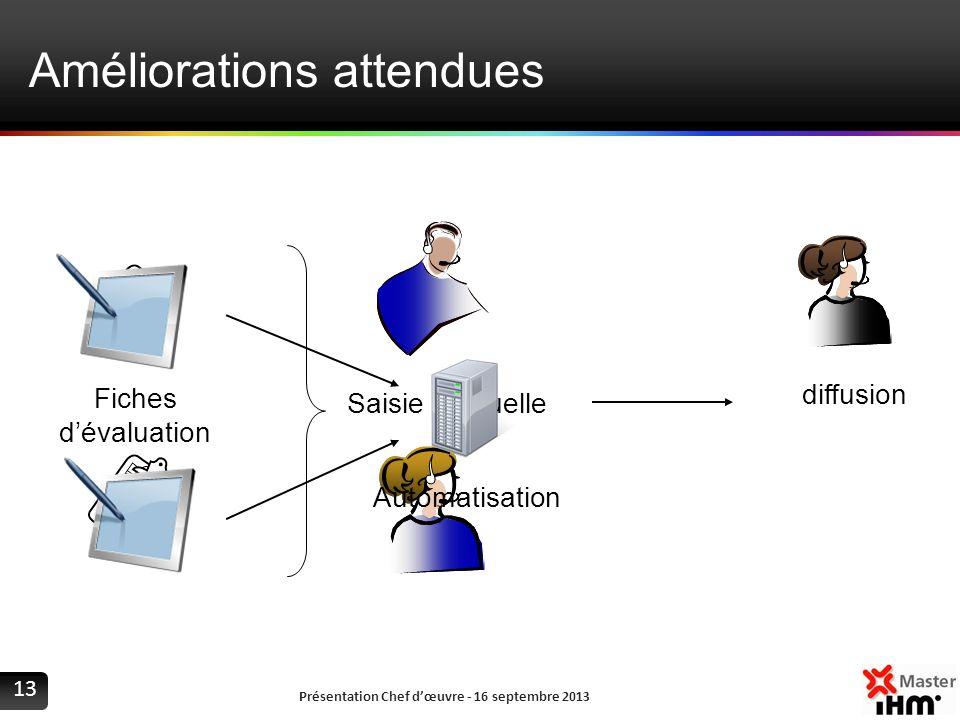 Améliorations attendues Présentation Chef dœuvre - 16 septembre 2013 13 Fiches dévaluation diffusion Saisie manuelle Automatisation